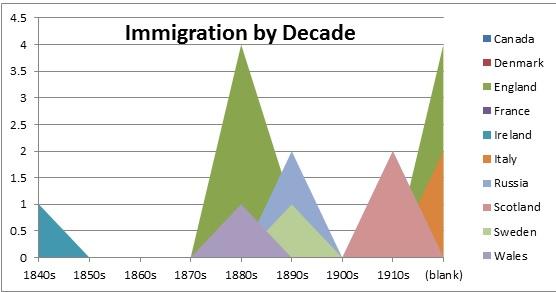 Ardmore.ImmigrationbyDecade.jpg