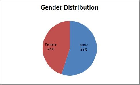 Simpson_rd_Gender.jpg