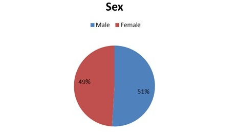 Breakdown of Grandview Avenue by sex