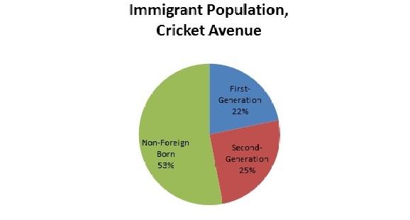 Cricket_Avenue._Immigrant_Population._shortened.jpg