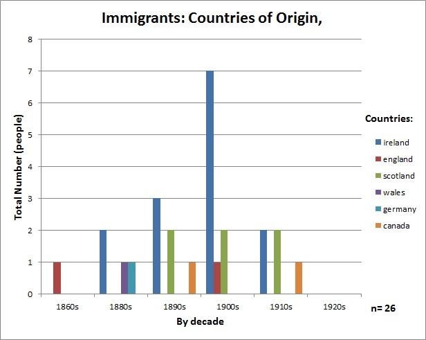 edgemontave_v2_immigrants_countries_of_origin.jpg