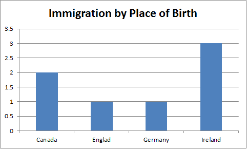 st_pauls_immigration_by_plac_of_birth.png