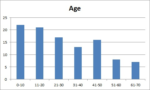 Grandview Avenue age distribution