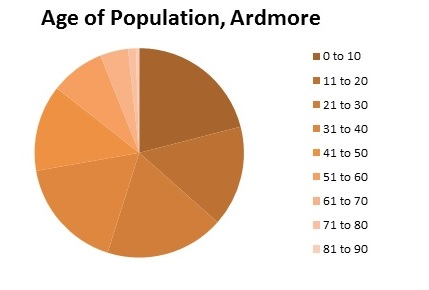 Ardmore._Age._shortened.jpg
