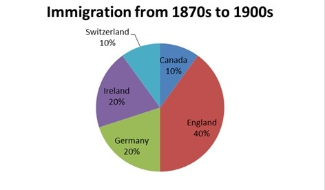 Countries from which Grandview Avenue resident immigrated