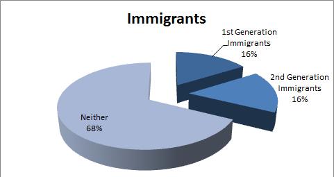 Linwood_Avenue_Immigrants.png