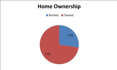Home ownership status of Grandview Avenue