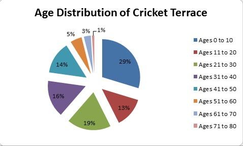 Cricket_Terrace_Ages.jpg