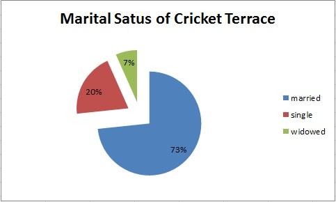Cricket_Terrace_MaritalStatus.jpg