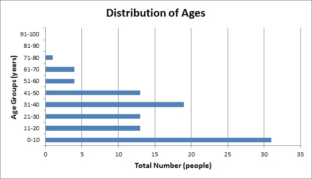 edgemontave_v2_distribution_of_ages.jpg