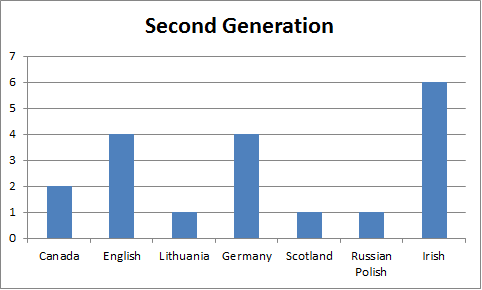 st_pauls_second_generation.png